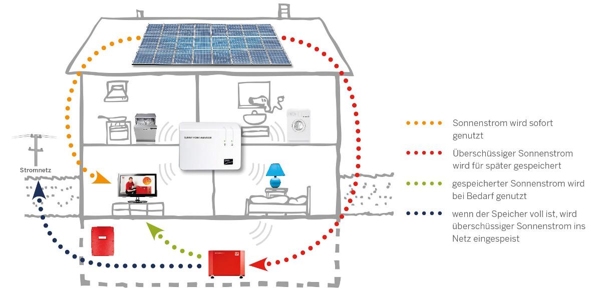 Photovoltaikanlage und Solarstromspeicher plus gut gedämmter Gebäudehülle ergeben ein Plusenergiehaus.