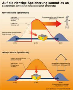 Batteriespeichersysteme speichern den Solarstrom und verdoppeln die Nutzung des selbst erzeugten Stroms