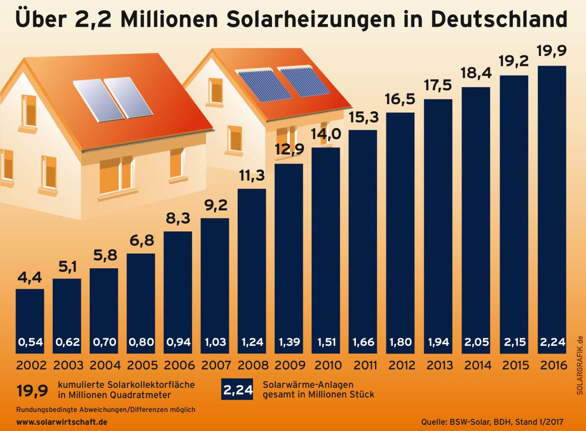 Solarwärmeanlagen