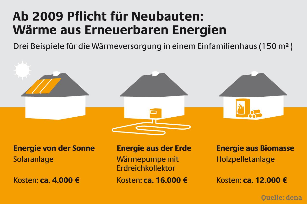 Photovoltaik- und Solarthermieanlagen